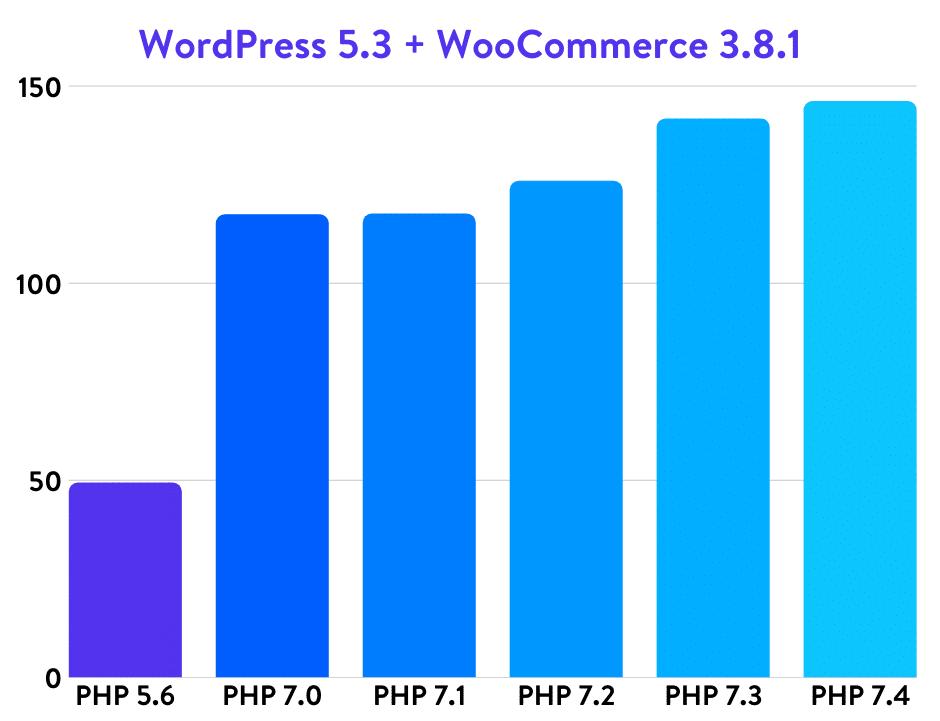 Novedades en PHP y Webmail optimizado para Móviles 1